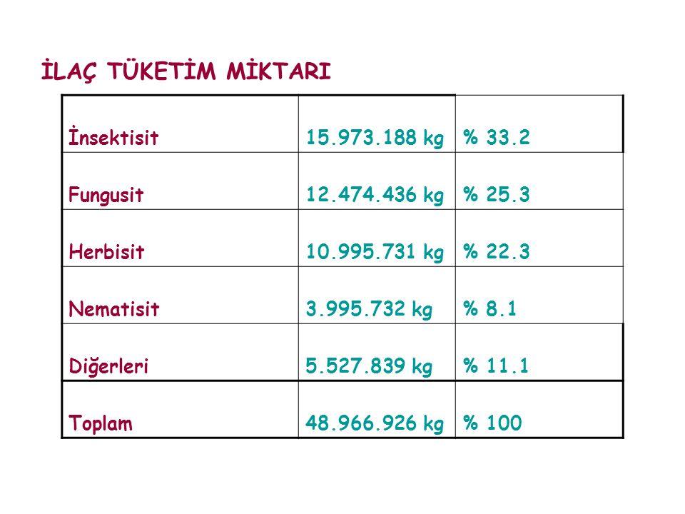 İLAÇ TÜKETİM MİKTARI İnsektisit15.973.188 kg% 33.2 Fungusit12.474.436 kg% 25.3 Herbisit10.995.731 kg% 22.3 Nematisit3.995.732 kg% 8.1 Diğerleri5.527.8