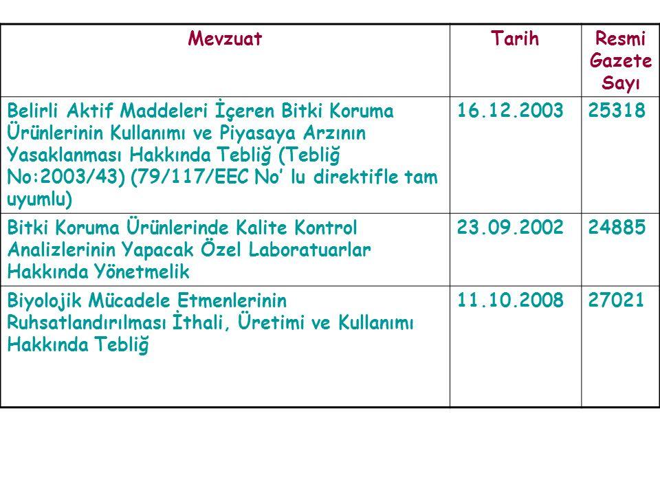 MevzuatTarihResmi Gazete Sayı Belirli Aktif Maddeleri İçeren Bitki Koruma Ürünlerinin Kullanımı ve Piyasaya Arzının Yasaklanması Hakkında Tebliğ (Tebliğ No:2003/43) (79/117/EEC No' lu direktifle tam uyumlu) 16.12.200325318 Bitki Koruma Ürünlerinde Kalite Kontrol Analizlerinin Yapacak Özel Laboratuarlar Hakkında Yönetmelik 23.09.200224885 Biyolojik Mücadele Etmenlerinin Ruhsatlandırılması İthali, Üretimi ve Kullanımı Hakkında Tebliğ 11.10.200827021