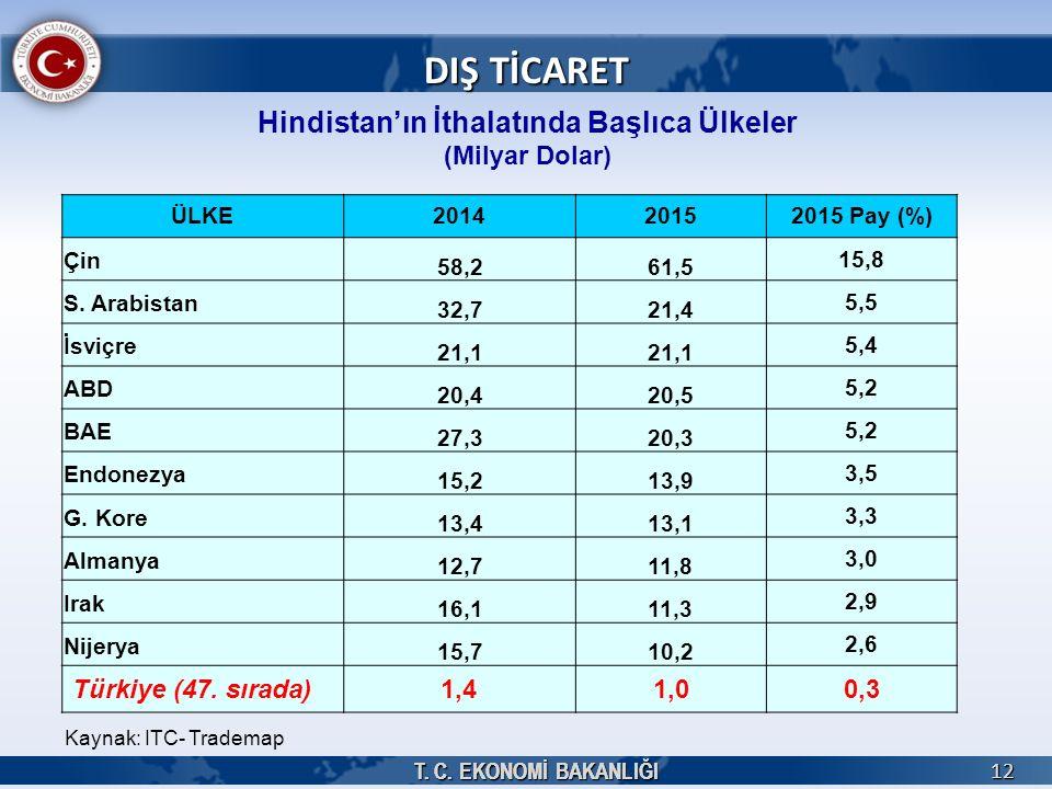 T. C. EKONOMİ BAKANLIĞI 1212 Hindistan'ın İthalatında Başlıca Ülkeler (Milyar Dolar) Kaynak: ITC- Trademap DIŞ TİCARET ÜLKE201420152015 Pay (%) Çin 58