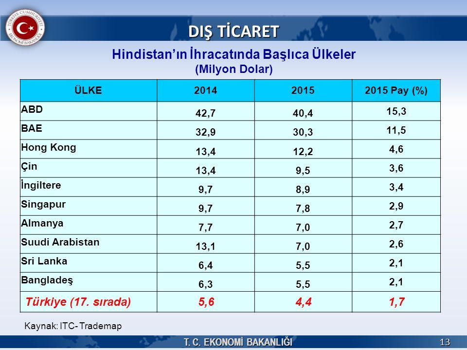 T. C. EKONOMİ BAKANLIĞI 13 13 Hindistan'ın İhracatında Başlıca Ülkeler (Milyon Dolar) Kaynak: ITC- Trademap DIŞ TİCARET ÜLKE201420152015 Pay (%) ABD 4