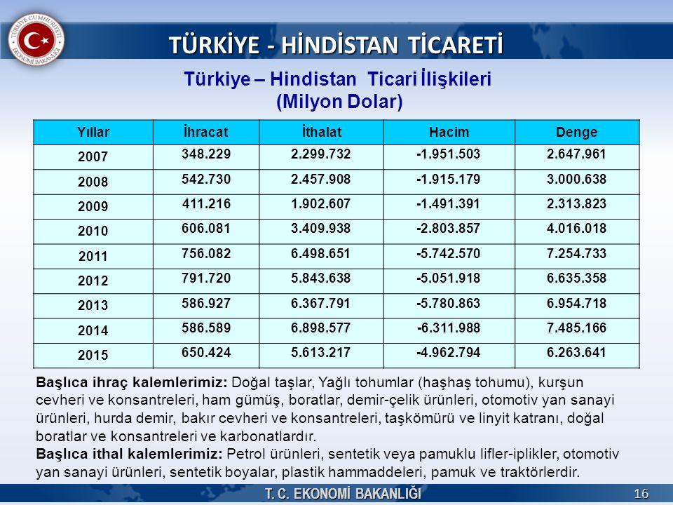 T. C. EKONOMİ BAKANLIĞI 16 Türkiye – Hindistan Ticari İlişkileri (Milyon Dolar) TÜRKİYE - HİNDİSTAN TİCARETİ YıllarİhracatİthalatHacimDenge 2007 348.2