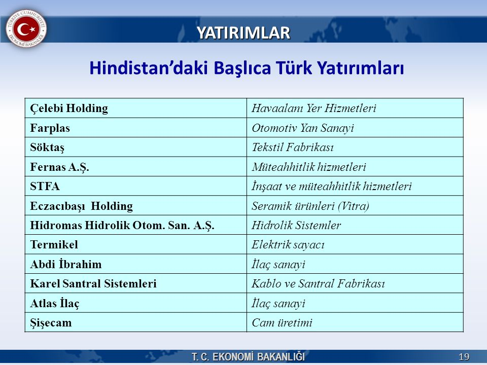 T. C. EKONOMİ BAKANLIĞI 19 Hindistan'daki Başlıca Türk Yatırımları Çelebi HoldingHavaalanı Yer Hizmetleri FarplasOtomotiv Yan Sanayi SöktaşTekstil Fab