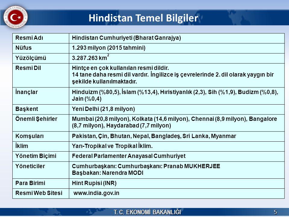 T. C. EKONOMİ BAKANLIĞI 5 5 Hindistan Temel Bilgiler Resmi AdıHindistan Cumhuriyeti (Bharat Ganrajya) Nüfus1.293 milyon (2015 tahmini) Yüzölçümü3.287.