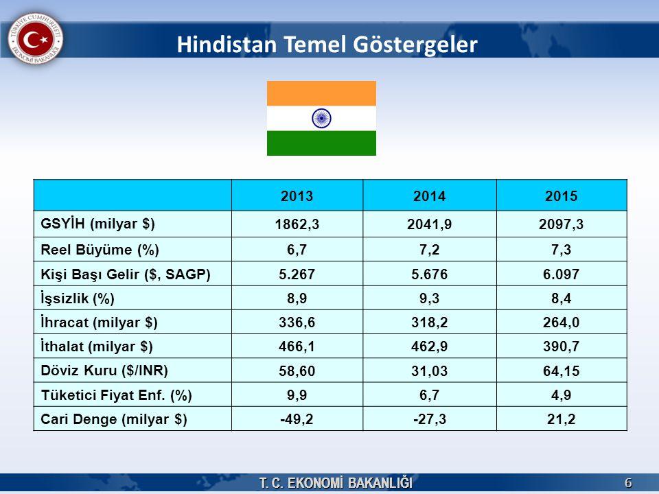 T. C. EKONOMİ BAKANLIĞI 6 6 Hindistan Temel Göstergeler 201320142015 GSYİH (milyar $) 1862,32041,92097,3 Reel Büyüme (%)6,77,27,3 Kişi Başı Gelir ($,