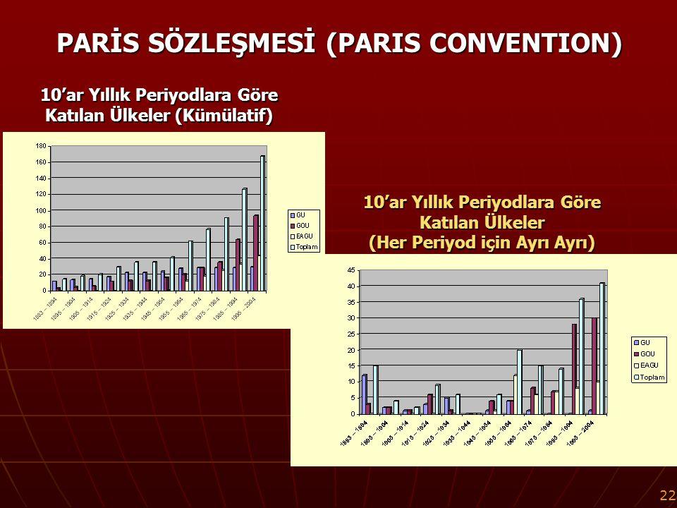 22 10'ar Yıllık Periyodlara Göre Katılan Ülkeler (Kümülatif) PARİS SÖZLEŞMESİ (PARIS CONVENTION) 10'ar Yıllık Periyodlara Göre Katılan Ülkeler (Her Periyod için Ayrı Ayrı)