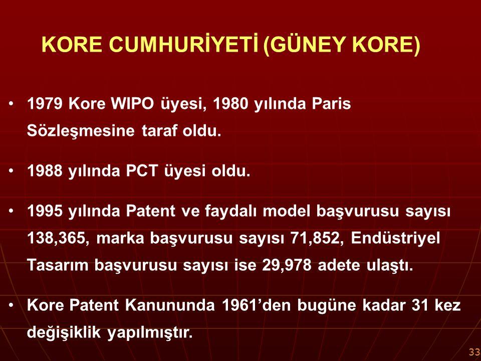 33 1979 Kore WIPO üyesi, 1980 yılında Paris Sözleşmesine taraf oldu.