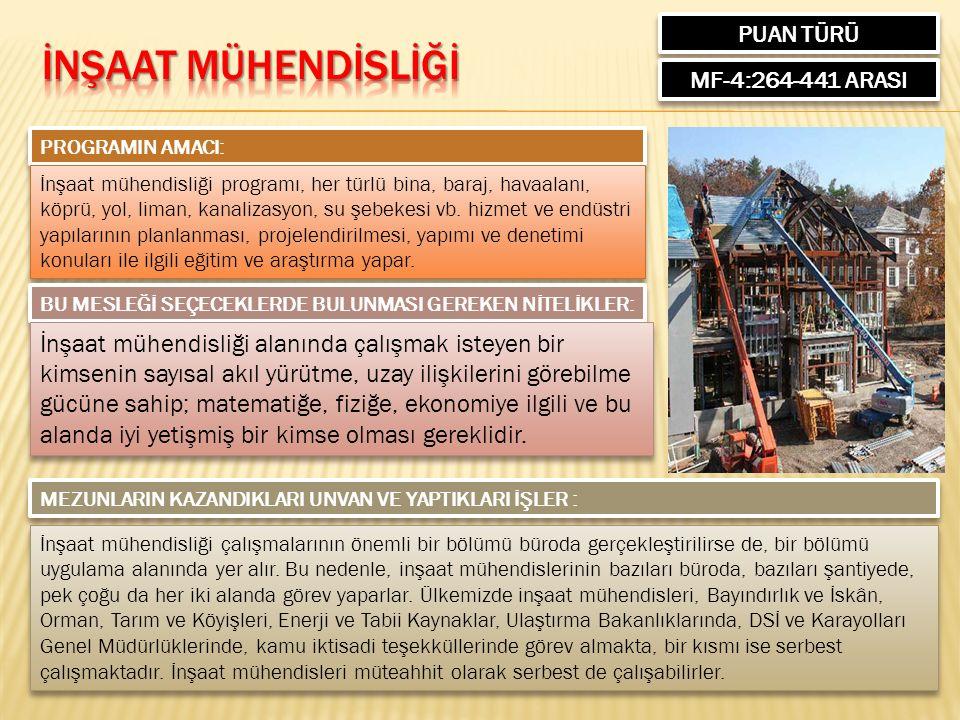 PUAN TÜRÜ MF-4:264-441 ARASI PROGRAMIN AMACI: İnşaat mühendisliği programı, her türlü bina, baraj, havaalanı, köprü, yol, liman, kanalizasyon, su şebe