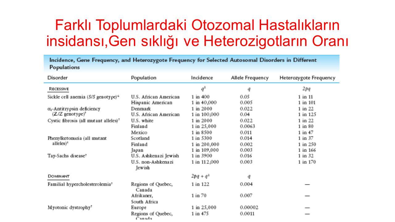Mikrodelesyon Sendromları Prader Willi Sendromu Angelman Sendromu Williams Sendromu 22q11 delesyon sendromları (VCFS,Di-George sendromu) Smith Magenis Sendromu Miller-Dieker Sendromu