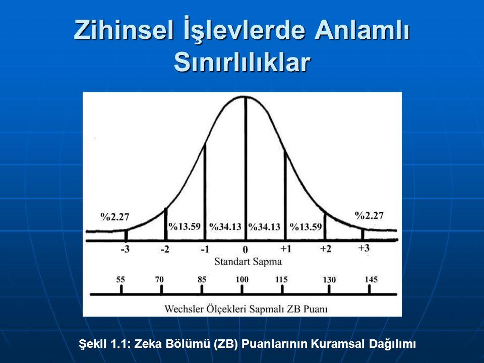 Zihinsel İşlevlerde Anlamlı Sınırlılıklar Şekil 1.1: Zeka Bölümü (ZB) Puanlarının Kuramsal Dağılımı