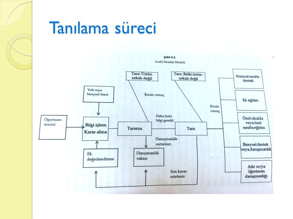 Başvuru Tarama aday gösterme Ölçme Test puanlarını birleştirme Karar verme 1 1I