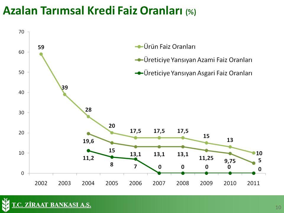 T.C. ZİRAAT BANKASI A.Ş. Azalan Tarımsal Kredi Faiz Oranları (%) 10