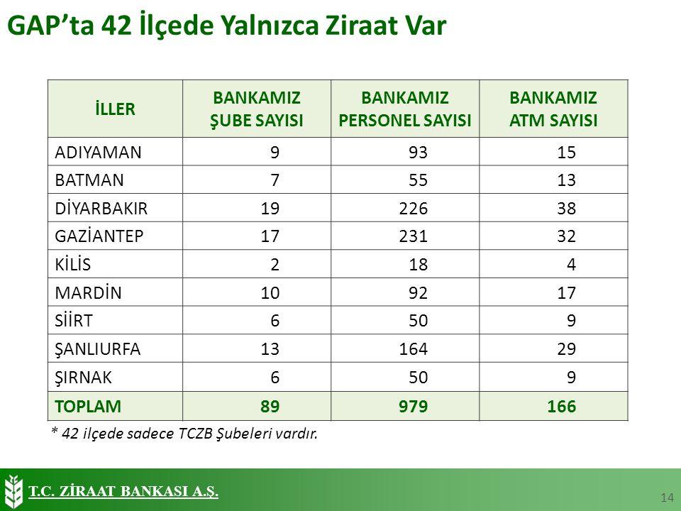 T.C. ZİRAAT BANKASI A.Ş.