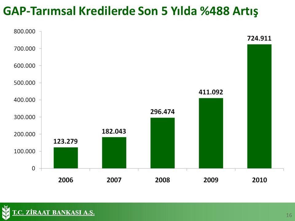 T.C. ZİRAAT BANKASI A.Ş. GAP-Tarımsal Kredilerde Son 5 Yılda %488 Artış 16