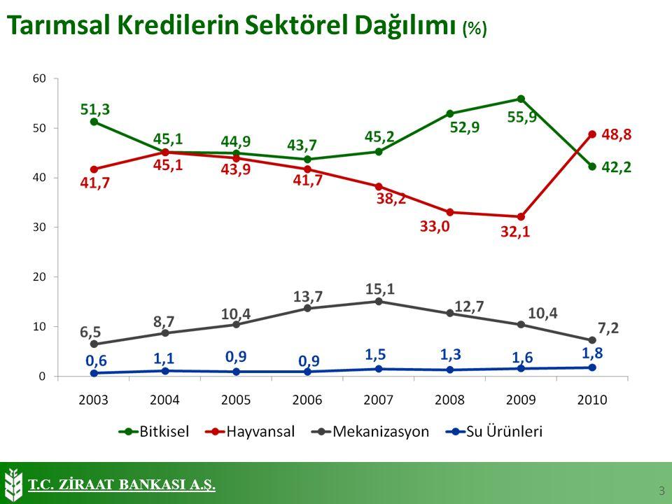 T.C. ZİRAAT BANKASI A.Ş. Tarımsal Kredilerin Sektörel Dağılımı (%) 3