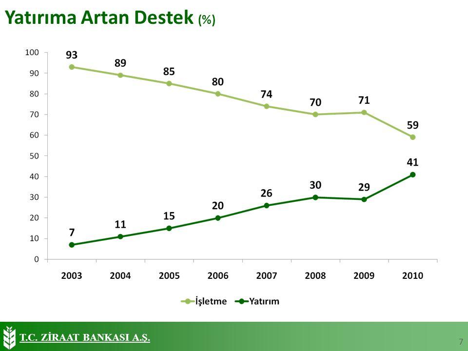 T.C. ZİRAAT BANKASI A.Ş. Yatırıma Artan Destek (%) 7