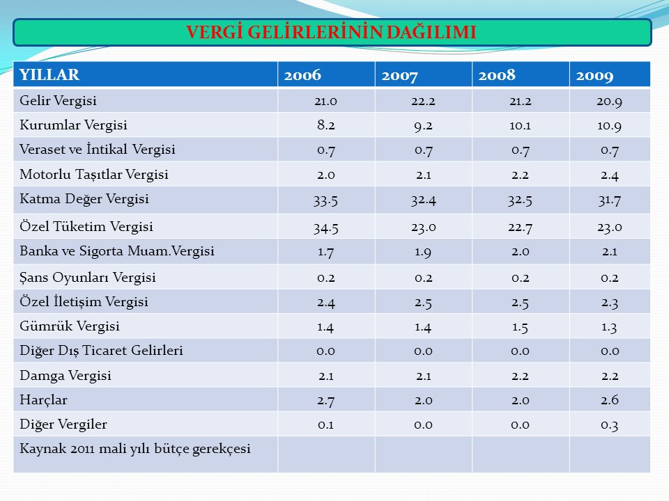 KURUMLAR VERGİSİNDE MUAFİYETLER 1.
