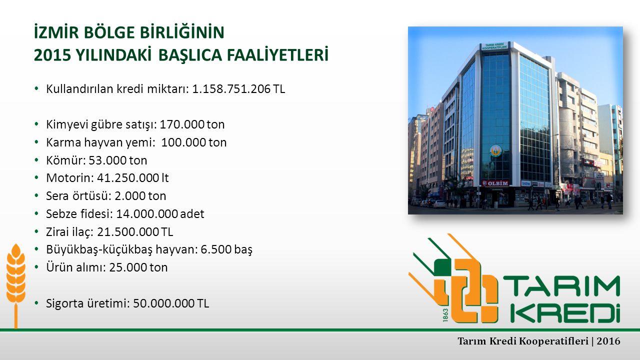 İZMİR BÖLGE BİRLİĞİNİN 2015 YILINDAKİ BAŞLICA FAALİYETLERİ Kullandırılan kredi miktarı: 1.158.751.206 TL Kimyevi gübre satışı: 170.000 ton Karma hayva