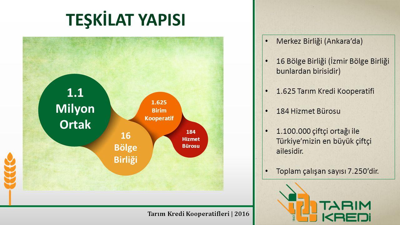 Tarım Kredi Kooperatifleri | 2016 TEŞKİLAT YAPISI Merkez Birliği (Ankara'da) 16 Bölge Birliği (İzmir Bölge Birliği bunlardan birisidir) 1.625 Tarım Kr