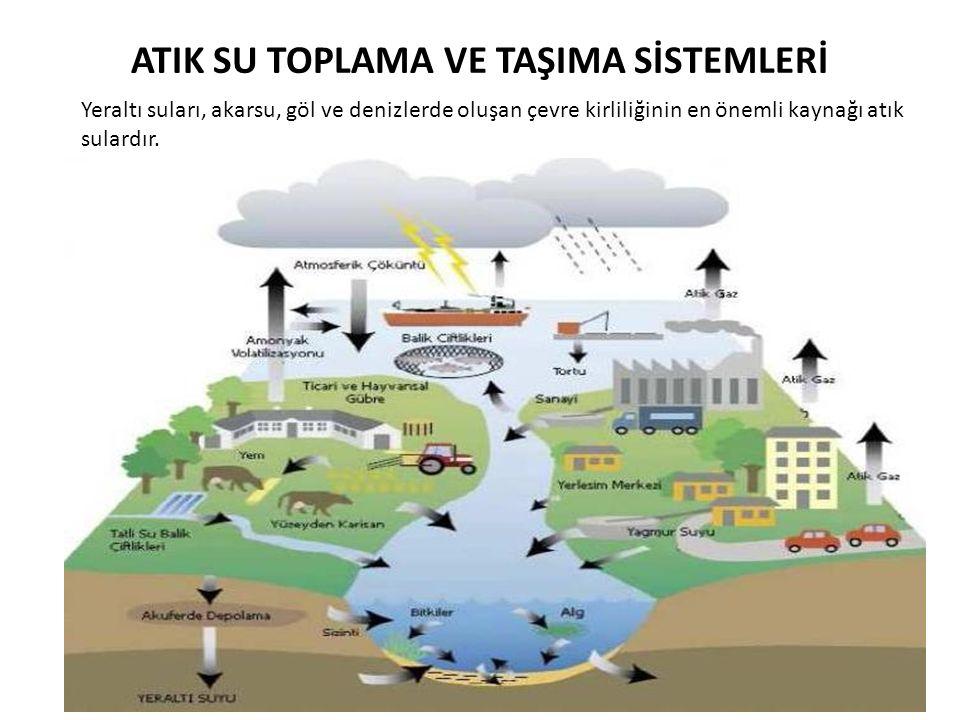 ATIK SU TOPLAMA VE TAŞIMA SİSTEMLERİ Yeraltı suları, akarsu, göl ve denizlerde oluşan çevre kirliliğinin en önemli kaynağı atık sulardır.