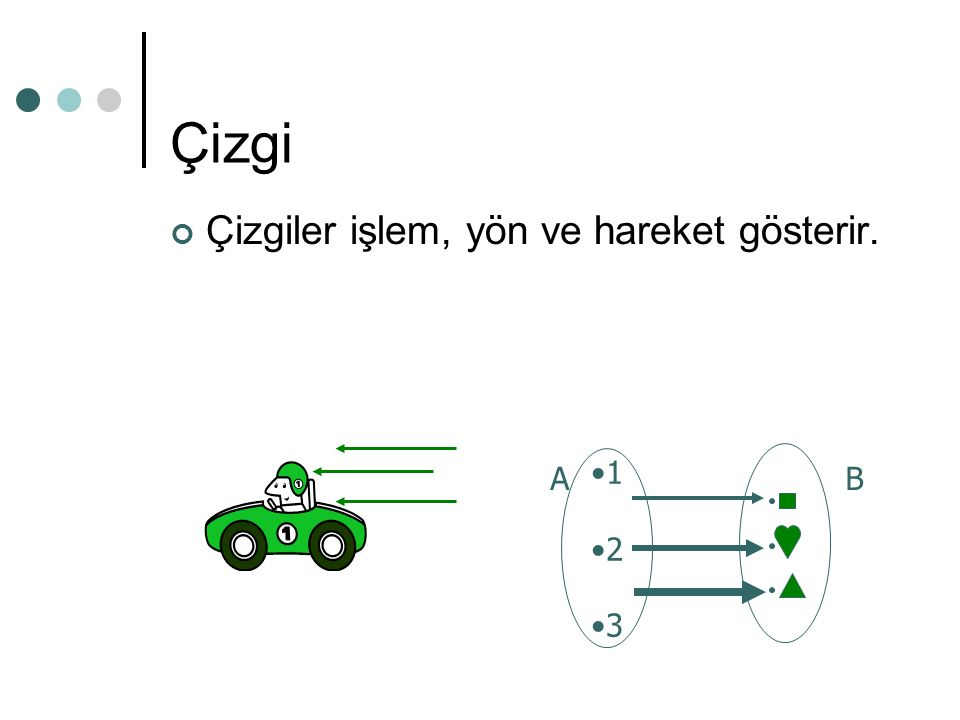 Çizgi Çizgiler işlem, yön ve hareket gösterir. B 1 2 3 A