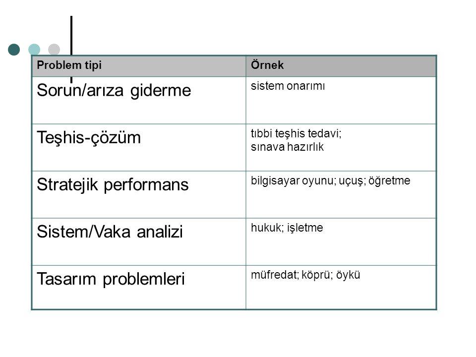 Problem tipiÖrnek Sorun/arıza giderme sistem onarımı Teşhis-çözüm tıbbi teşhis tedavi; sınava hazırlık Stratejik performans bilgisayar oyunu; uçuş; öğ