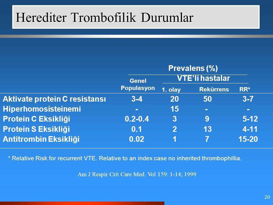 20 Herediter Trombofilik Durumlar Prevalens (%) VTE'li hastalar 1.