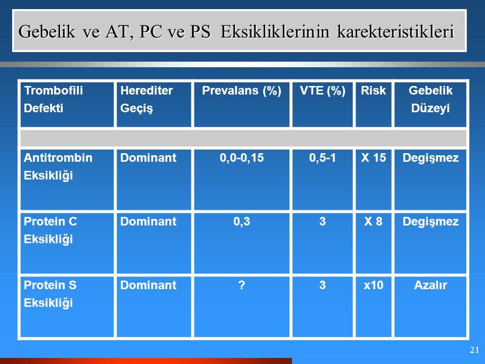 21 Gebelik ve AT, PC ve PS Eksikliklerinin karekteristikleri Trombofili Defekti Herediter Geçiş Prevalans (%)VTE (%)RiskGebelik Düzeyi Antitrombin Eksikliği Dominant0,0-0,150,5-1X 15Degişmez Protein C Eksikliği Dominant0,33X 8Degişmez Protein S Eksikliği Dominant 3x10Azalır
