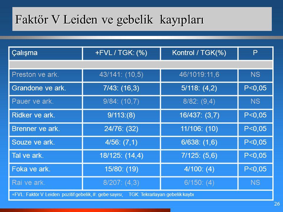 26 Faktör V Leiden ve gebelik kayıpları Çalışma+FVL / TGK: (%)Kontrol / TGK(%)P Preston ve ark.43/141: (10,5)46/1019:11,6NS Grandone ve ark.7/43: (16,3)5/118: (4,2)P<0,05 Pauer ve ark.9/84: (10,7)8/82: (9,4)NS Ridker ve ark.9/113:(8)16/437: (3,7)P<0,05 Brenner ve ark.24/76: (32)11/106: (10)P<0,05 Souze ve ark.4/56: (7,1)6/638: (1,6)P<0,05 Tal ve ark.18/125: (14,4)7/125: (5,6)P<0,05 Foka ve ark.15/80: (19)4/100: (4)P<0,05 Rai ve ark.8/207: (4,3)6/150: (4)NS +FVL: Faktör V Leiden pozitif gebelik, #: gebe sayısı; TGK: Tekrarlayan gebelik kaybı