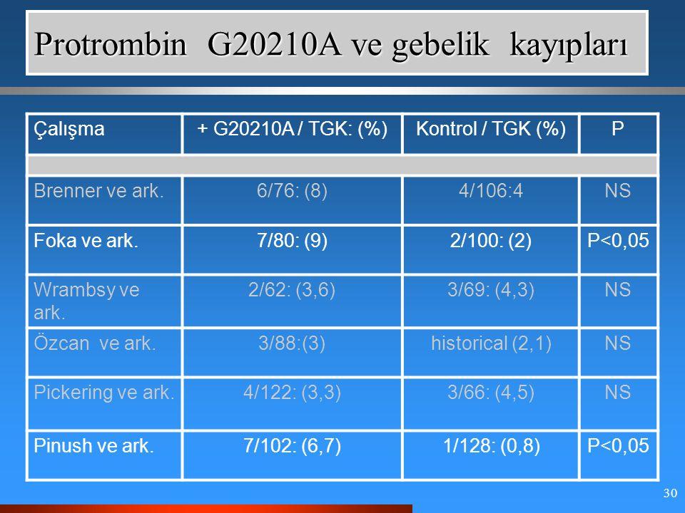 30 Protrombin G20210A ve gebelik kayıpları Çalışma+ G20210A / TGK: (%)Kontrol / TGK (%)P Brenner ve ark.6/76: (8)4/106:4NS Foka ve ark.7/80: (9)2/100: (2)P<0,05 Wrambsy ve ark.
