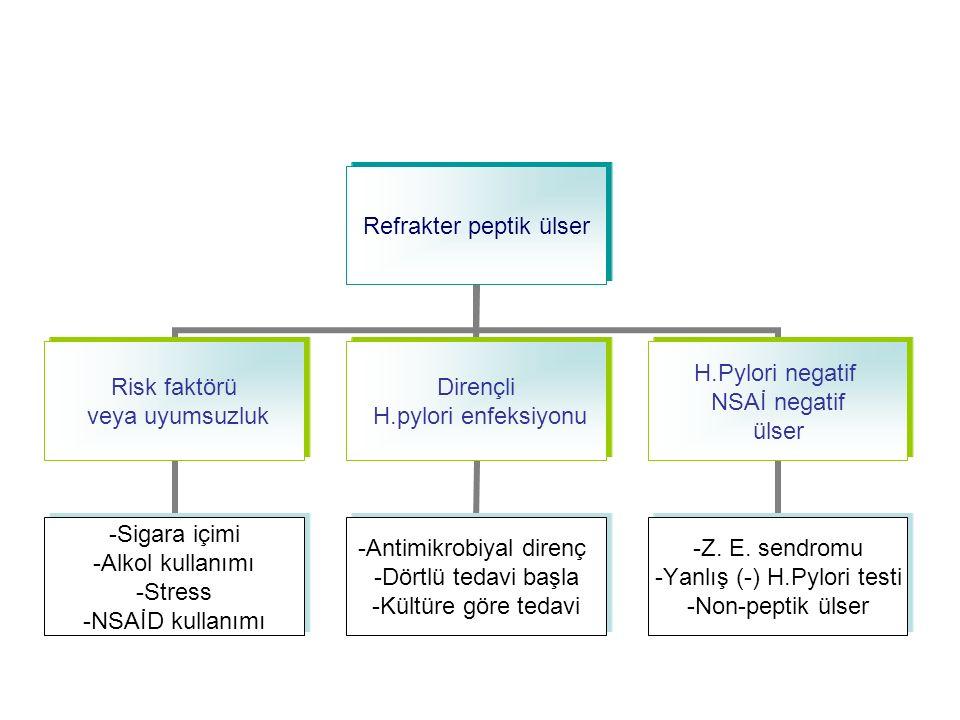 Refrakter peptik ülser Risk faktörü veya uyumsuzluk -Sigara içimi -Alkol kullanımı -Stress -NSAİD kullanımı Dirençli H.pylori enfeksiyonu -Antimikrobiyal direnç -Dörtlü tedavi başla -Kültüre göre tedavi H.Pylori negatif NSAİ negatif ülser -Z.