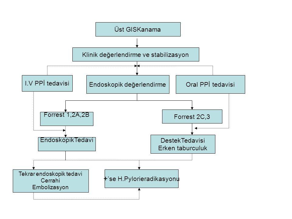Üst GISKanama I.V PPİ tedavisi Tekrar endoskopik tedavi Cerrahi Embolizasyon Forrest 2C,3 Endoskopik değerlendirmeOral PPİ tedavisi Klinik değerlendirme ve stabilizasyon DestekTedavisi Erken taburculuk Forrest 1,2A,2B EndoskopikTedavi + 'se H.Pylorieradikasyonu
