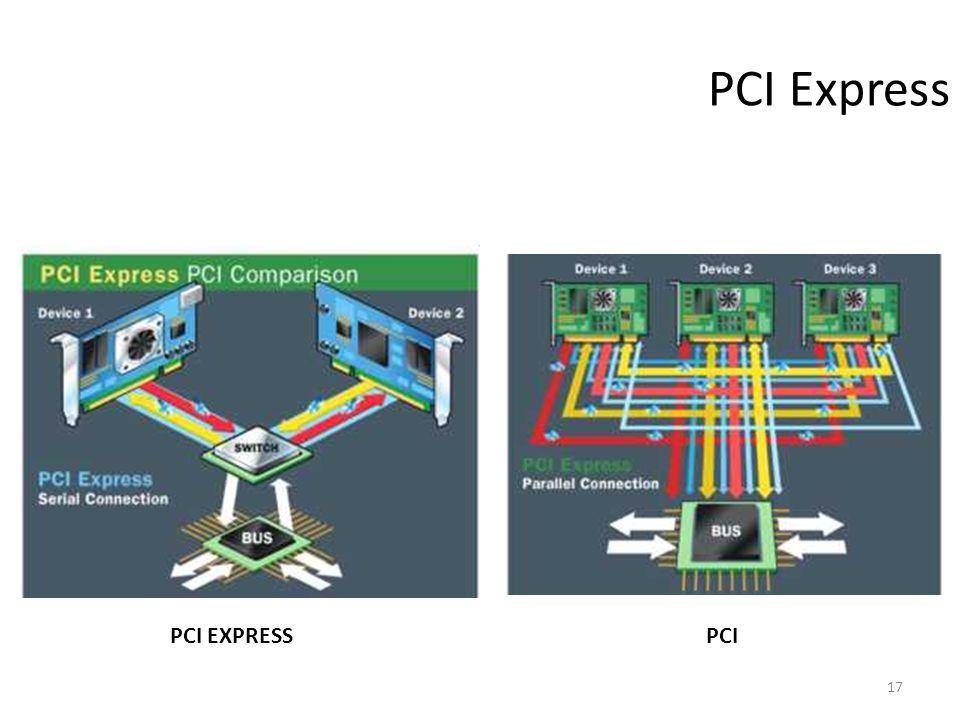 17 PCI Express PCI EXPRESSPCI