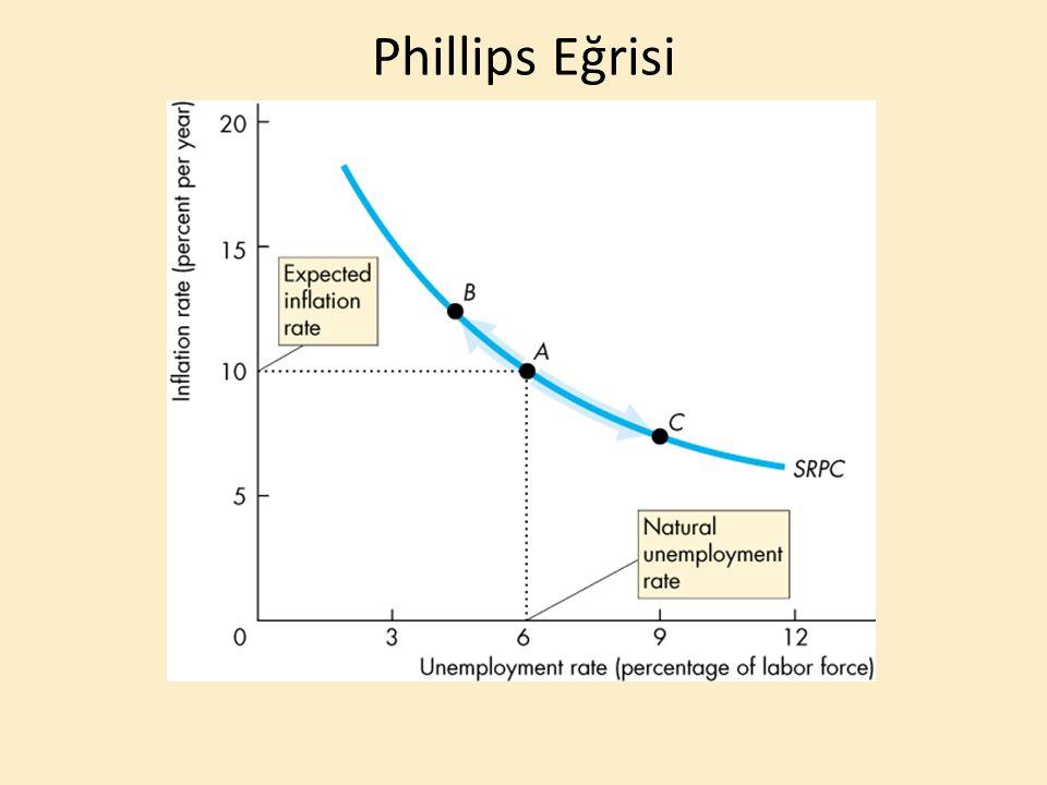 Phillips Eğrisi