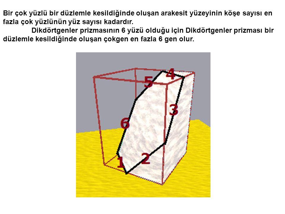 Bir çok yüzlü bir düzlemle kesildiğinde oluşan arakesit yüzeyinin köşe sayısı en fazla çok yüzlünün yüz sayısı kadardır. Dikdörtgenler prizmasının 6 y