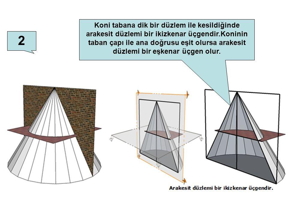 2 Koni tabana dik bir düzlem ile kesildiğinde arakesit düzlemi bir ikizkenar üçgendir.Koninin taban çapı ile ana doğrusu eşit olursa arakesit düzlemi