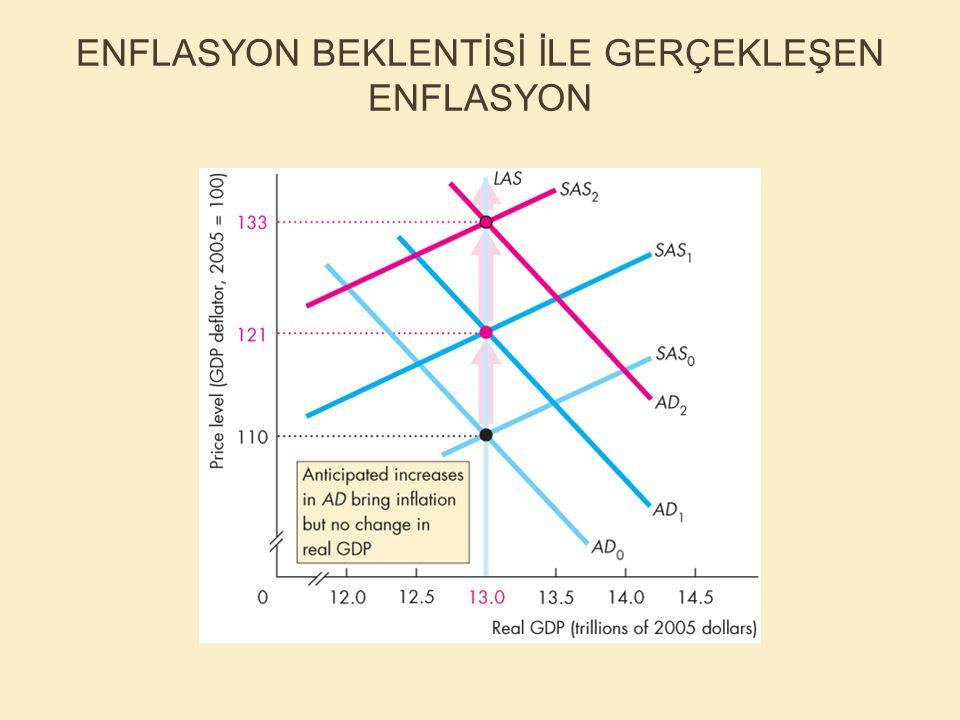 ENFLASYON BEKLENTİSİ İLE GERÇEKLEŞEN ENFLASYON