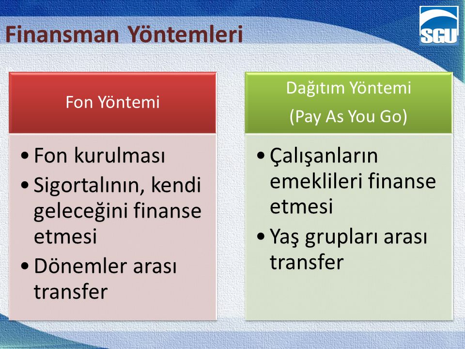 10 Finansman Yöntemleri Fon Yöntemi Fon kurulması Sigortalının, kendi geleceğini finanse etmesi Dönemler arası transfer Dağıtım Yöntemi (Pay As You Go) Çalışanların emeklileri finanse etmesi Yaş grupları arası transfer