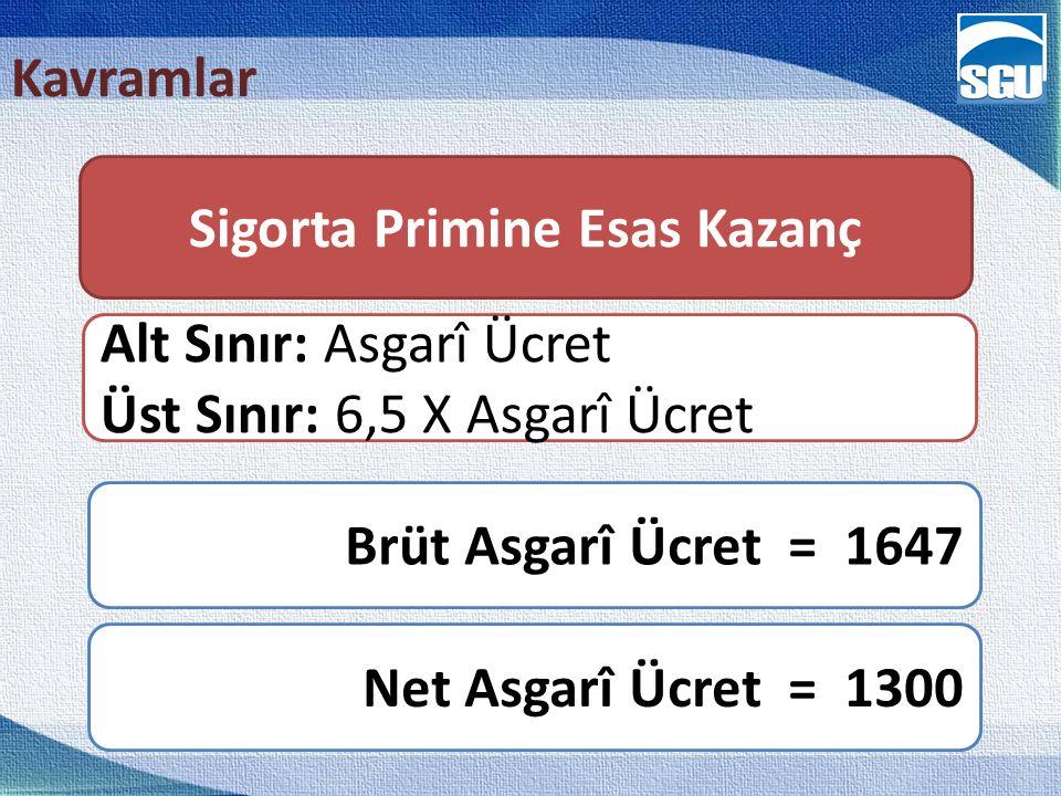 Kavramlar Sigorta Primine Esas Kazanç Brüt Asgarî Ücret = 1647 Net Asgarî Ücret = 1300 Alt Sınır: Asgarî Ücret Üst Sınır: 6,5 X Asgarî Ücret