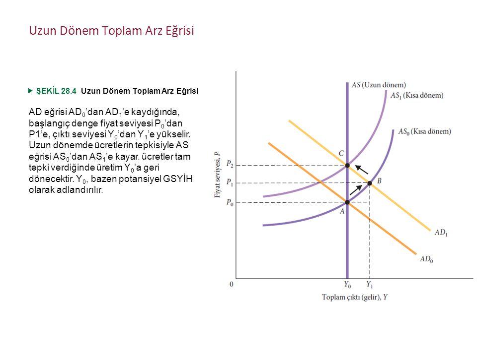 AD eğrisi AD 0 'dan AD 1 'e kaydığında, başlangıç denge fiyat seviyesi P 0 'dan P1'e, çıktı seviyesi Y 0 'dan Y 1 'e yükselir.