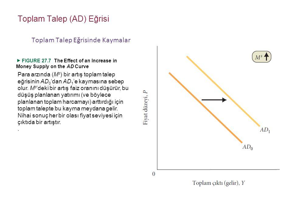 Para arzında (M s ) bir artış toplam talep eğrisinin AD 0 'dan AD 1 'e kaymasına sebep olur.