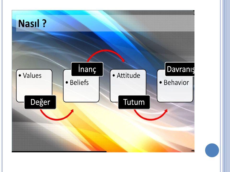 Tutumların Fonksiyonları Fayda Fonksiyonu Ego Savunma Fonksiyonu Değer İfade Etme Fonksiyonu Bilgi Fonksiyonu