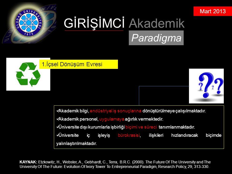 Mart 2013 GİRİŞİMCİ Akademik Paradigma KAYNAK: Etzkowitz, H., Webster, A., Gebhardt, C., Terra, B.R.C.