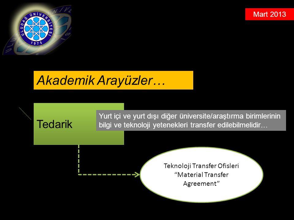 Mart 2013 Tedarik Yurt içi ve yurt dışı diğer üniversite/araştırma birimlerinin bilgi ve teknoloji yetenekleri transfer edilebilmelidir… Akademik Arayüzler… Teknoloji Transfer Ofisleri Material Transfer Agreement
