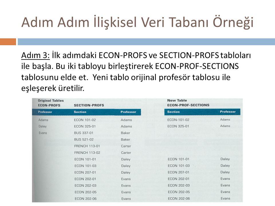Adım Adım İlişkisel Veri Tabanı Örneği Adım 3: İlk adımdaki ECON-PROFS ve SECTION-PROFS tabloları ile başla. Bu iki tabloyu birleştirerek ECON-PROF-SE