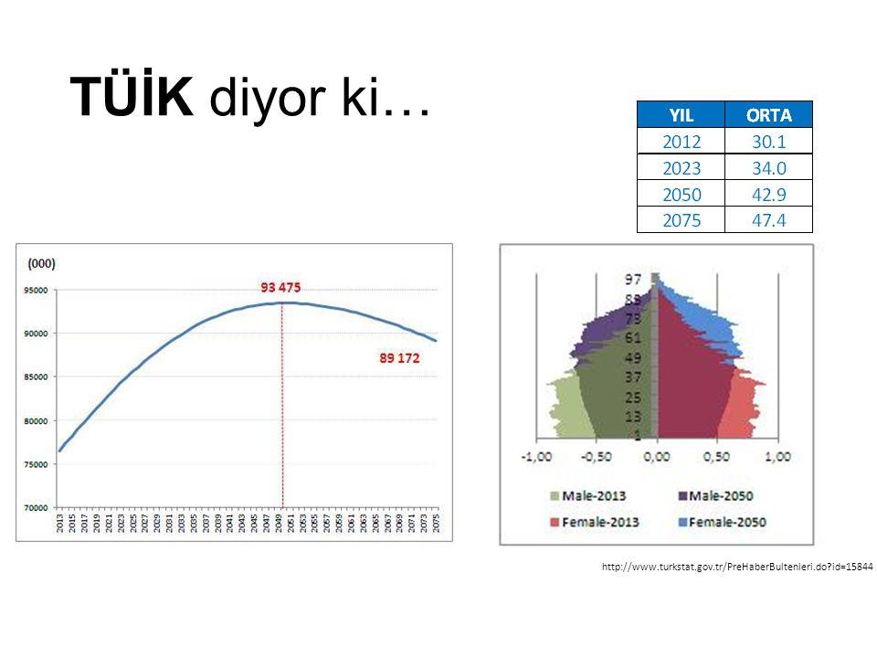 TÜİK diyor ki… http://www.turkstat.gov.tr/PreHaberBultenleri.do?id=15844