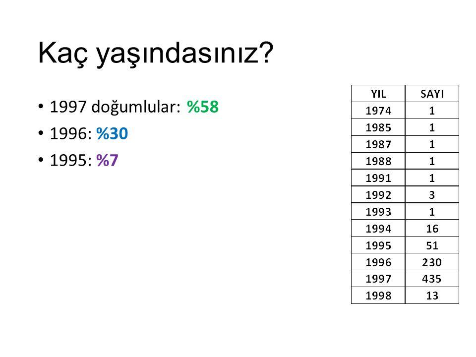 Kaç yaşındasınız? 1997 doğumlular: %58 1996: %30 1995: %7