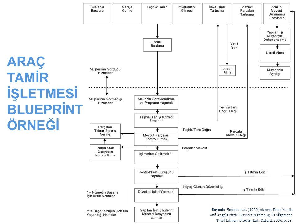 ARAÇ TAMİR İŞLETMESİ BLUEPRİNT ÖRNEĞİ Kaynak: Heskett et al. (1990) aktaran Peter Mudie and Angela Pirrie, Services Marketing Management, Third Editio