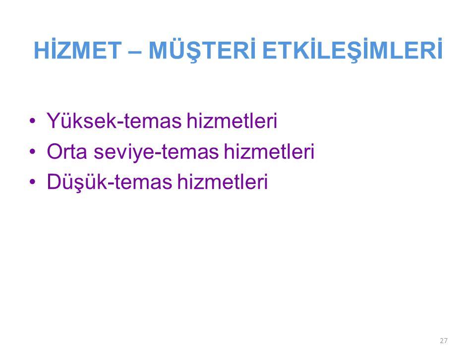 HİZMET – MÜŞTERİ ETKİLEŞİMLERİ Yüksek-temas hizmetleri Orta seviye-temas hizmetleri Düşük-temas hizmetleri 27