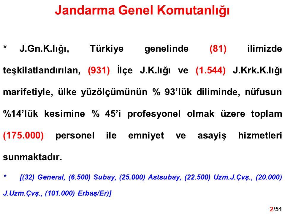 2 /32 2/51 *J.Gn.K.lığı, Türkiye genelinde (81) ilimizde teşkilatlandırılan, (931) İlçe J.K.lığı ve (1.544) J.Krk.K.lığı marifetiyle, ülke yüzölçümünün % 93'lük diliminde, nüfusun %14'lük kesimine % 45'i profesyonel olmak üzere toplam (175.000) personel ile emniyet ve asayiş hizmetleri sunmaktadır.