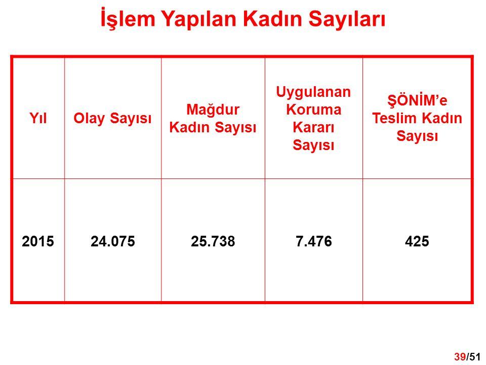 39 /32 39/51 İşlem Yapılan Kadın Sayıları YılOlay Sayısı Mağdur Kadın Sayısı Uygulanan Koruma Kararı Sayısı ŞÖNİM'e Teslim Kadın Sayısı 201524.07525.7387.476425